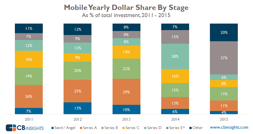 Mobile dollar share