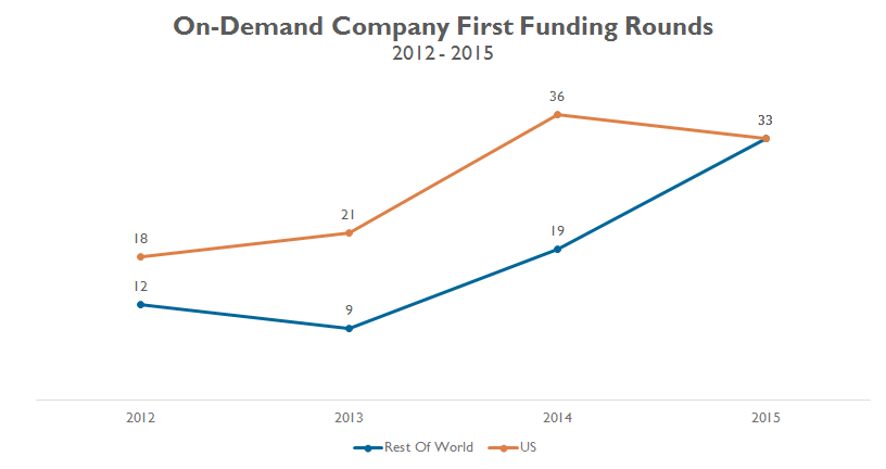 On-demand_first.funding