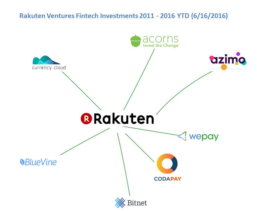 Rakuten.ventures..fin.tech_6.16__v4