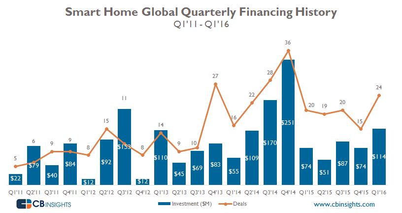 Smart Home Quarterly