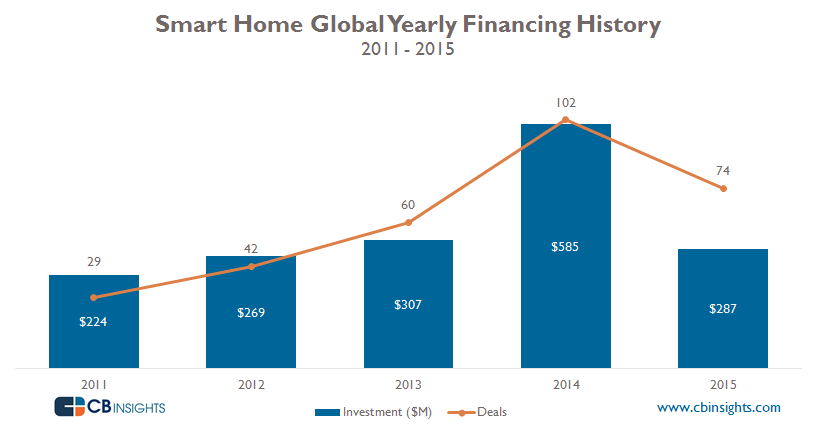 Smart Home Yearly 2