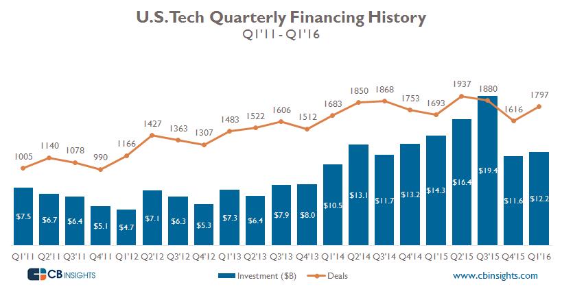US Tech History