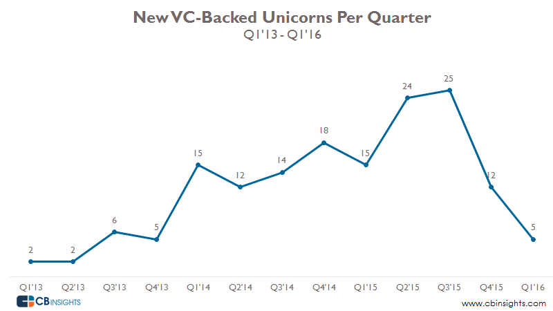 VC-Backed Unicorns