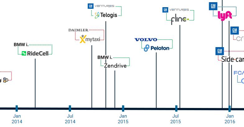 big-auto-tech-timeline-august-2016-header