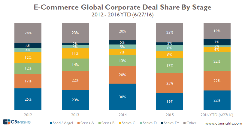 cvc deal share by stage