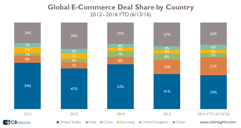 deal share by country by year
