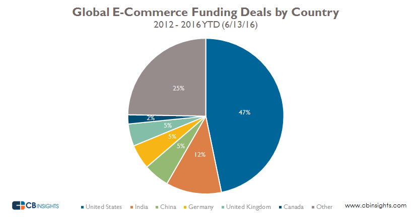 deals by country