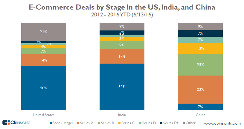 deals by stage by country edit