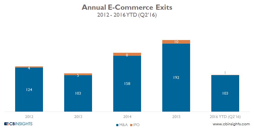 ecomm annual exits thru q2
