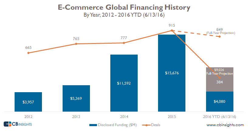 ecomm annual financing