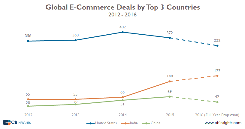 ecomm by top 3 countries w projection