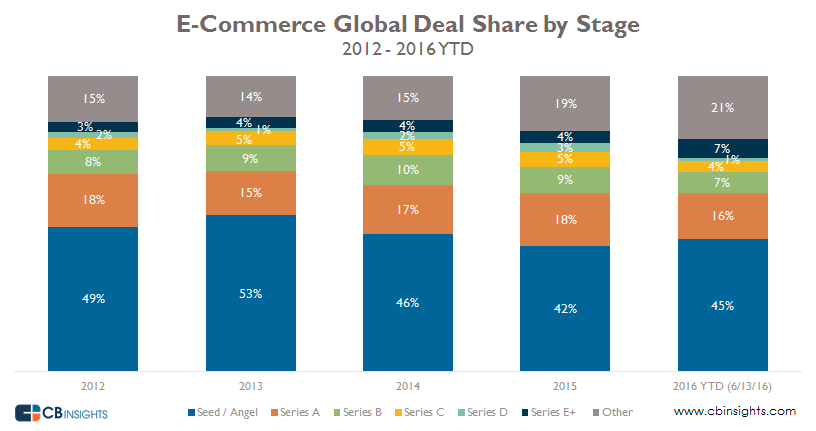 ecomm deal by stage