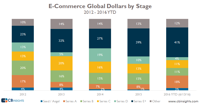 ecomm dollars by stage