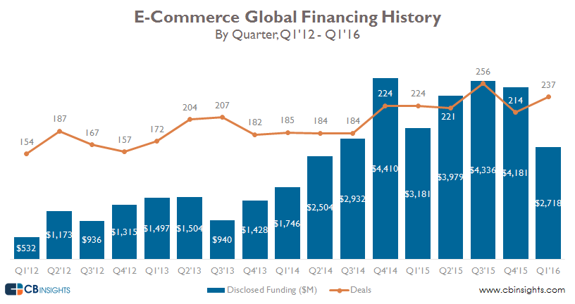 ecomm quarterly financing