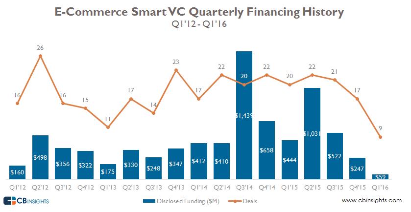 ecomm smart vc quarterly