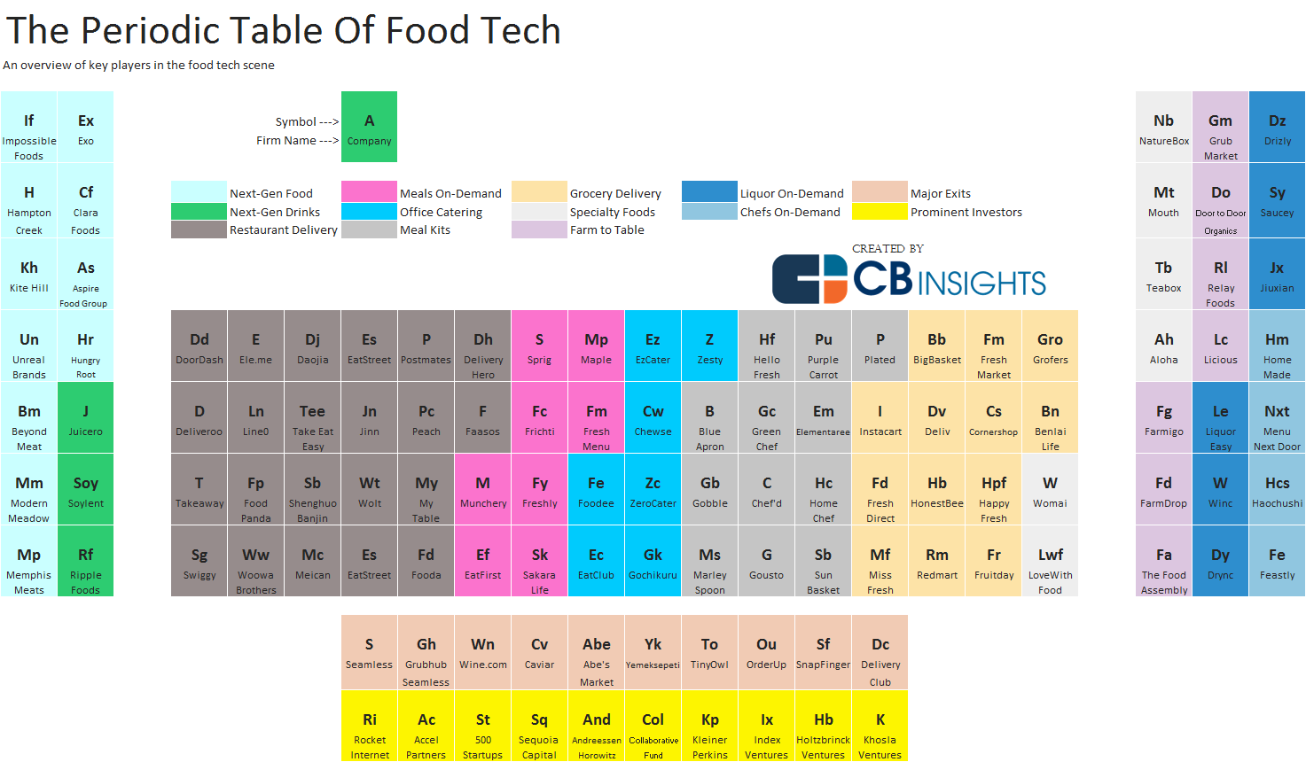 The periodic table of food tech navigating the periodic table gamestrikefo Choice Image