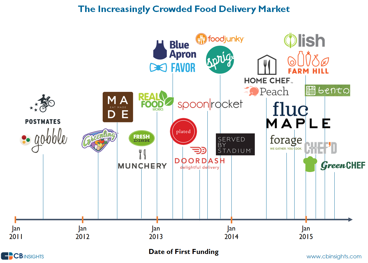 Online Food Delivery Companies