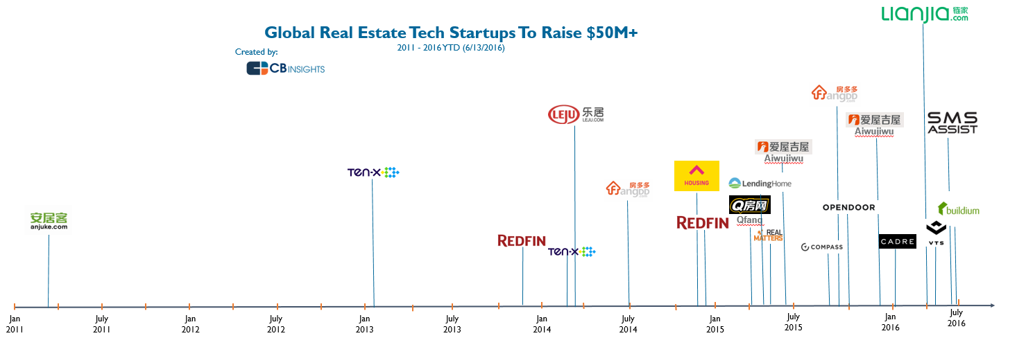 real.estate.tech_rounds_image_v2