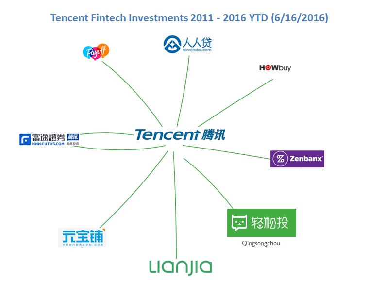 tencent.fin.tech_6.16__v3