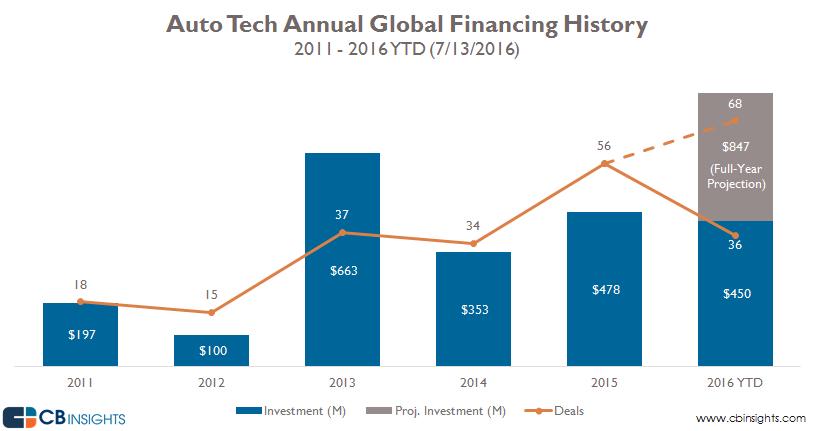 1-auto-tech-financing-q2-2016