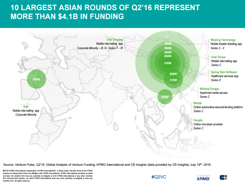 10 asian largest kpmg 2q16