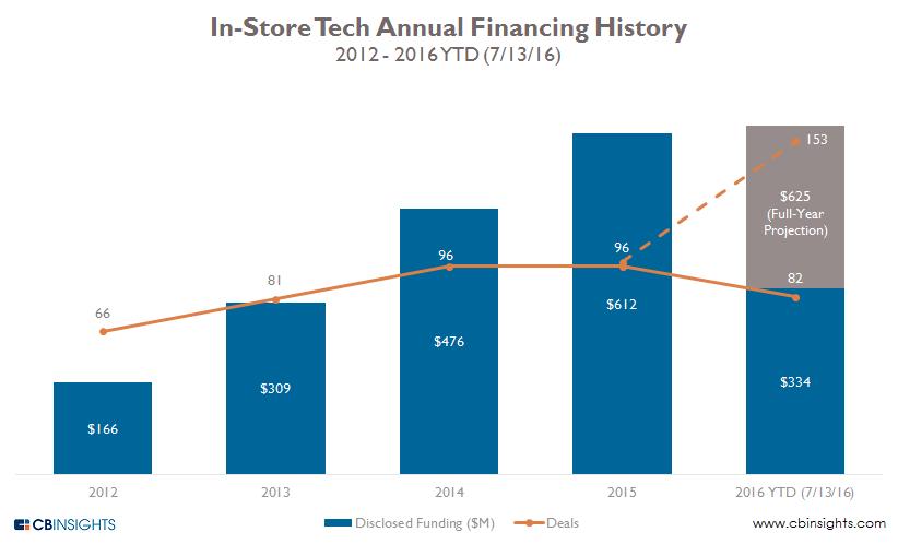 7.26 in store  tech annual 2q16