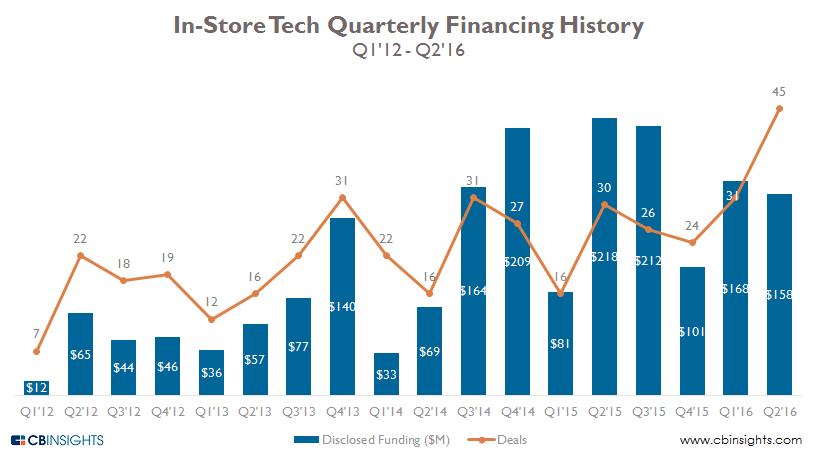 7.26 in store tech quarterly 2q16