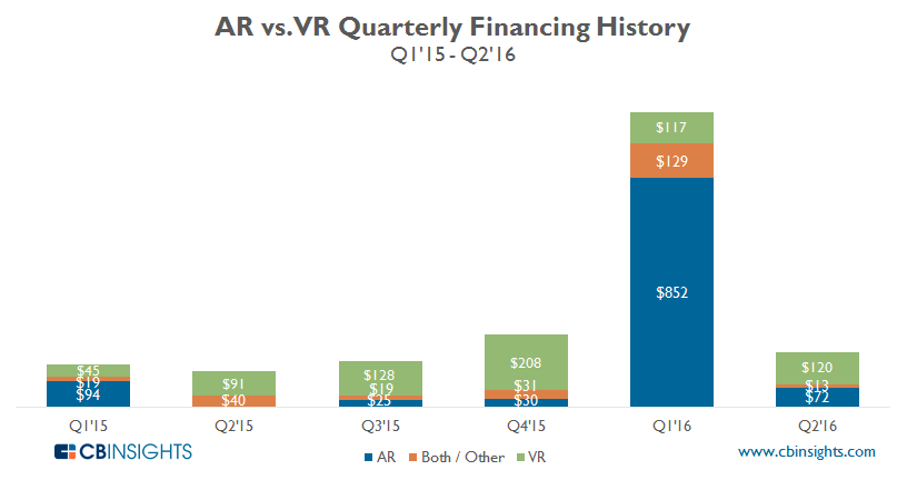 ARVR Quarterly Breakdown funding