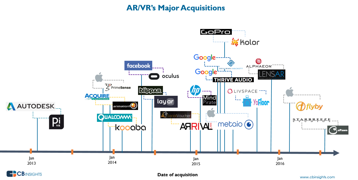 Ar Vr S Acquisition History In One Infographic