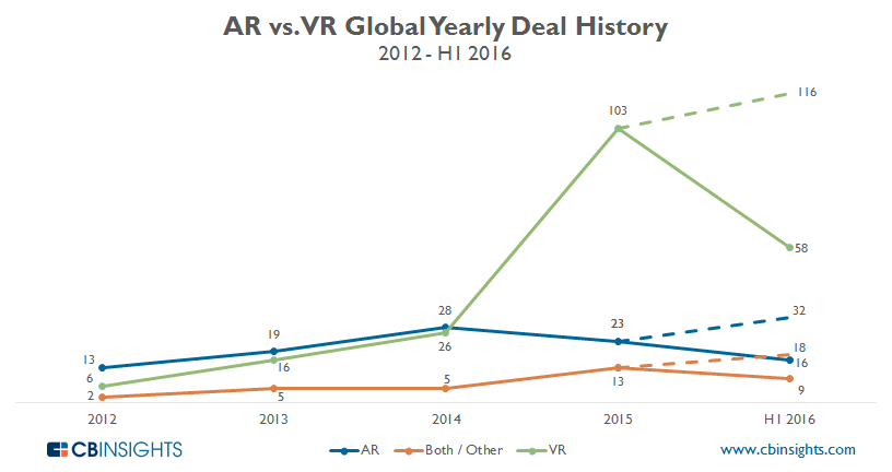 ARVR yearly deal projection