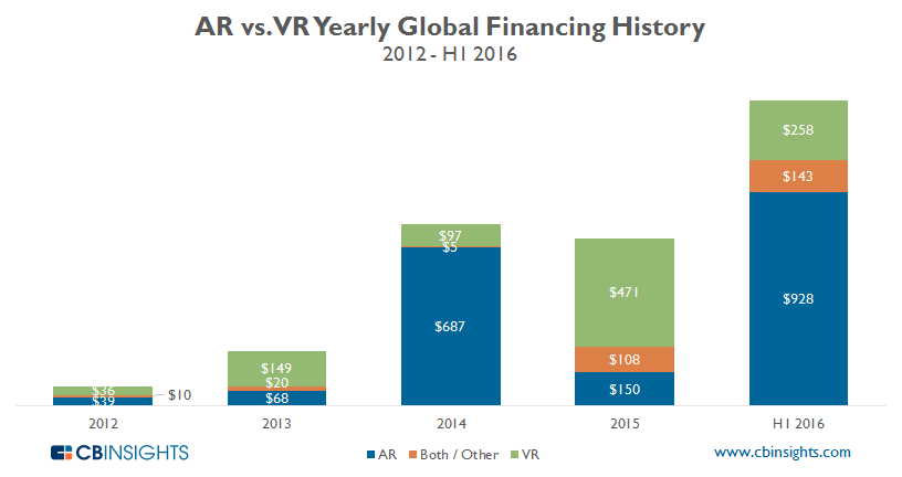 ARVR yearly funding