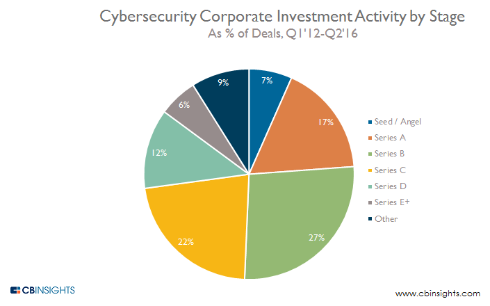 Cybersecurity Corporate Investment Activity by Stage Q1'12-Q2'16