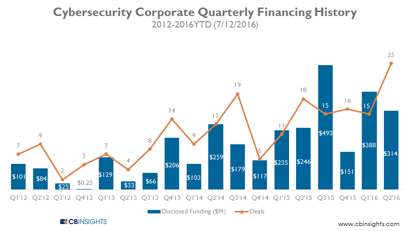 Cybersecurity Corporate Quarterly Financing History 2012-2016YTD