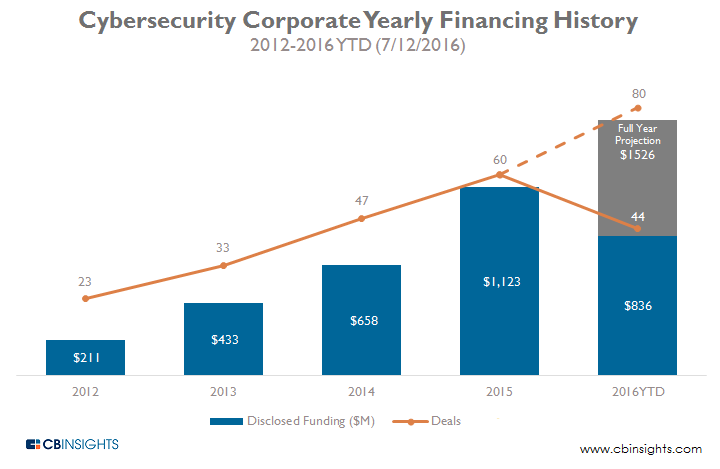 Cybersecurity Corporate Yearly Financing History 2012-2016YTD