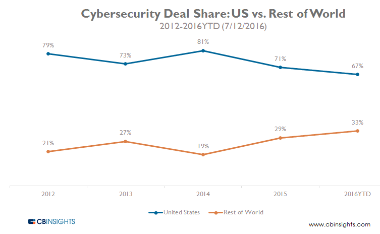 Cybersecurity Deal Share US vs. Rest of World 2012-2016