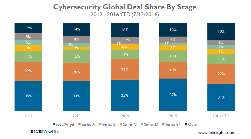 Cybersecurity Global Deal Share By Stage 2012-2016YTD