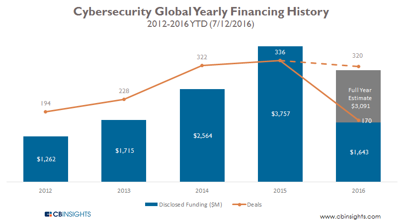 Cybersecurity Global Yearly Financing History 2012-2016YTD