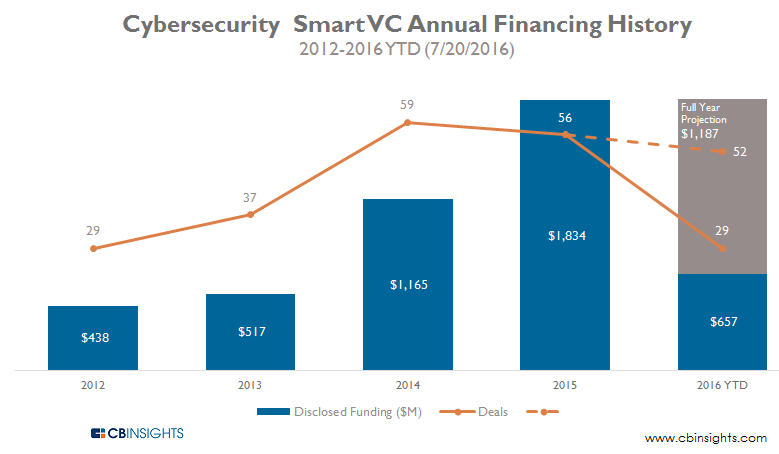 Cybersecurity Smart Money VCs Annual Financing History 2012-2016YTD