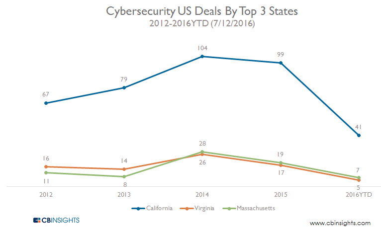 Cybersecurity US Deals By Top 3 States 2012-2016YTD