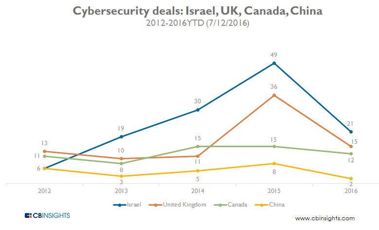 Cybersecurity deals Israel, UK, Canada, China 2012-2016YTD