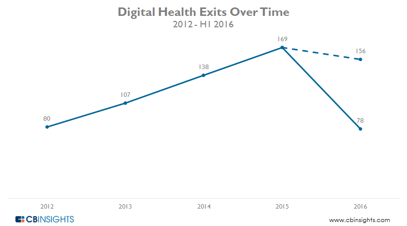 Digital Health Exits Q22016 updated