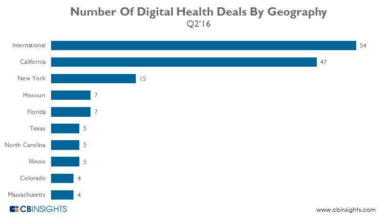 Digital Health geography q216