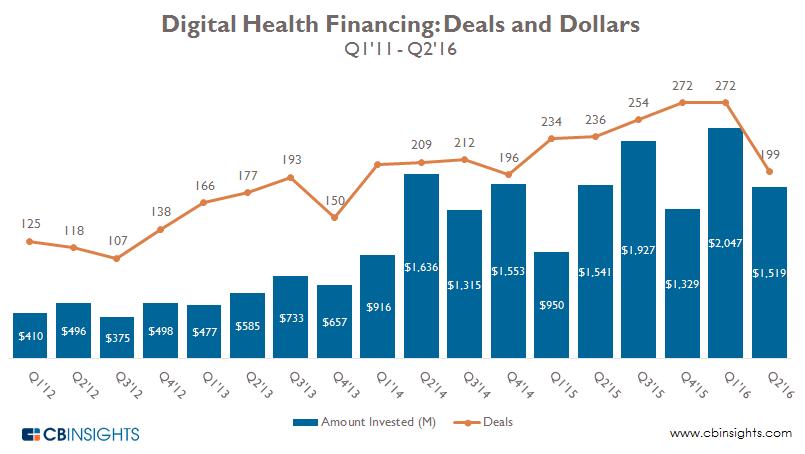 Digital health quarterly q2 2016