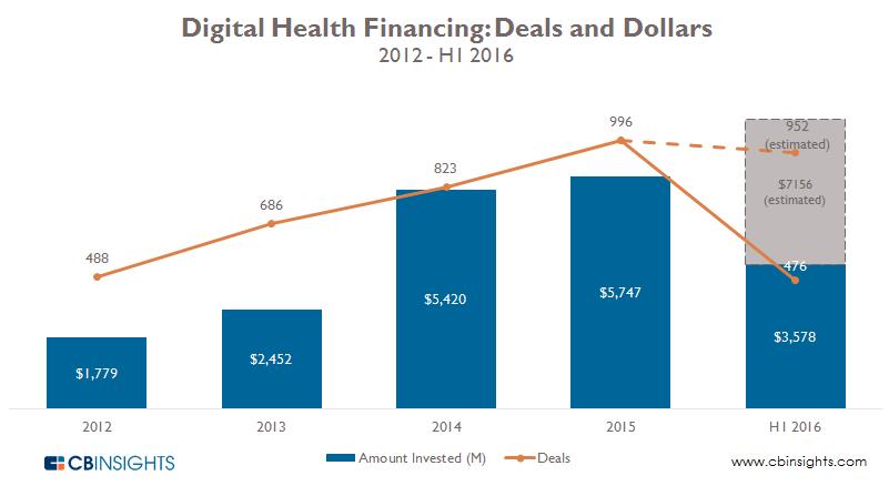 Digital health yearly q2 2016