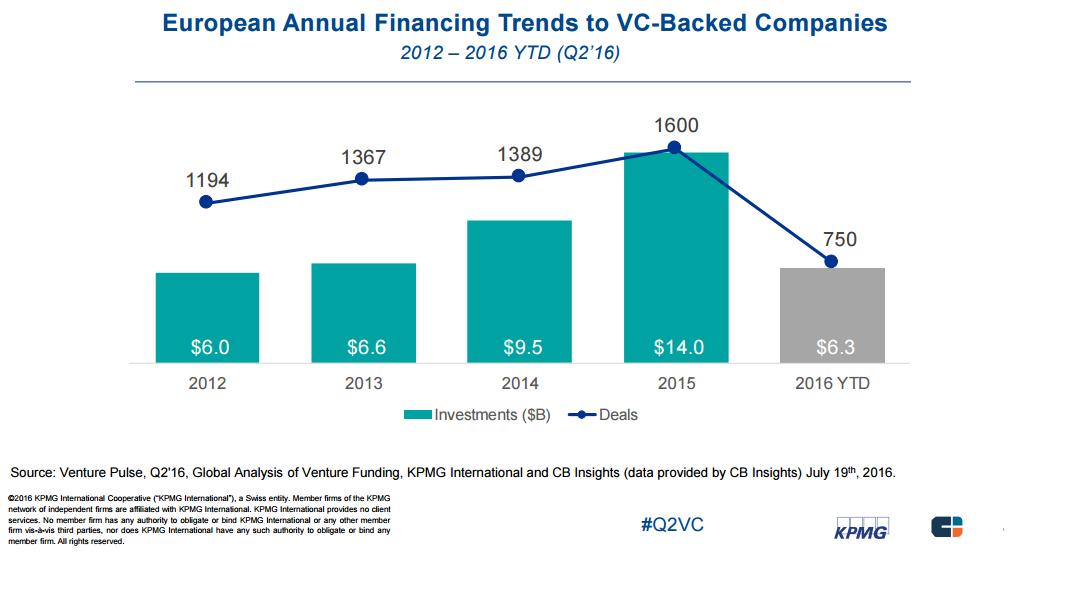 European VC trends KPMG 2q16