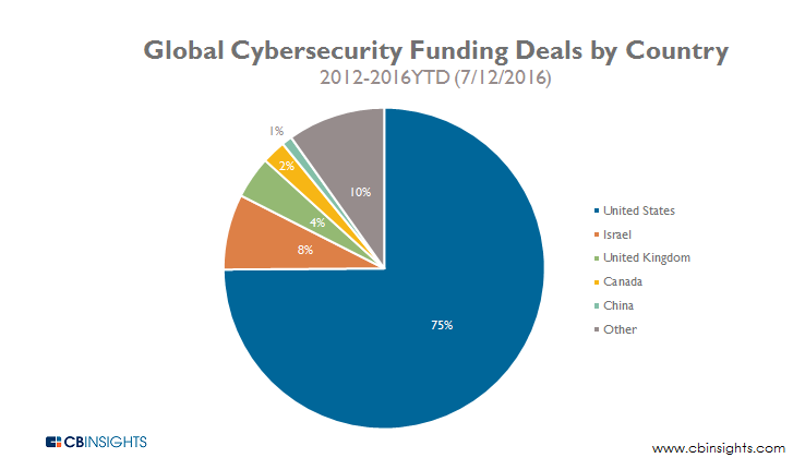 Global Cybersecurity Funding Deals by Country 2012-2016YTD
