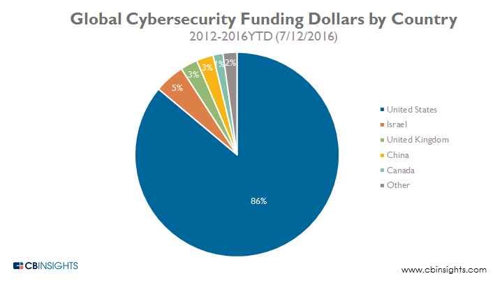 Global Cybersecurity Funding Dollars by Country 2012-2016YTD