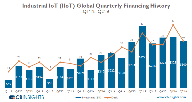 IIoT Quarterly