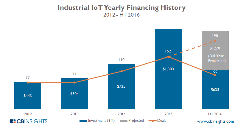 IIoT Yearly Q2-16_2