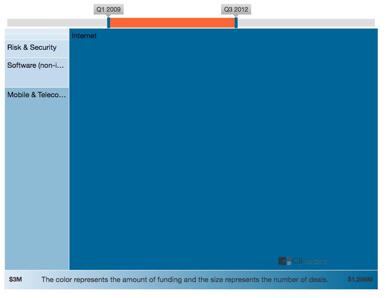 Industry Heatmap 1